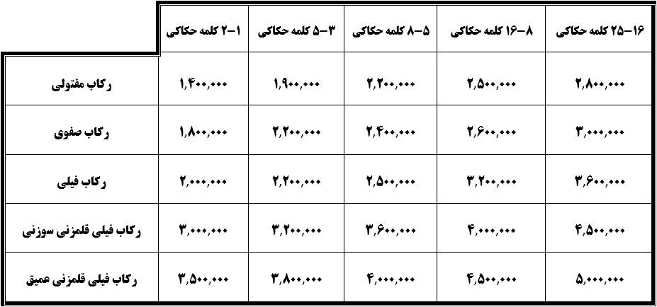 تعرفه و قیمت سفارش ساخت انگشتر نقره دست ساز